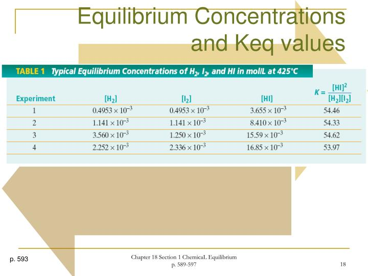 Ppt Chemical Equilibrium Chapter 18 Modern Chemistry Powerpoint. Equilibrium Concentrationsand Keq Values. Worksheet. Ap Chemistry Worksheet Keq Questions At Clickcart.co