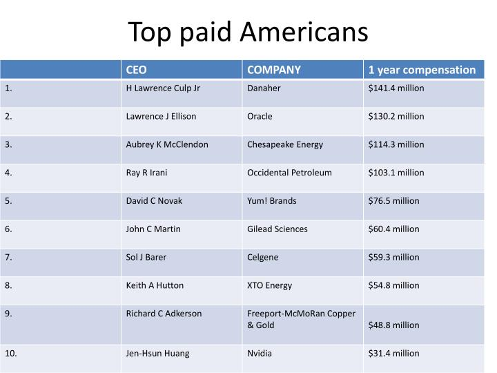 Top paid Americans