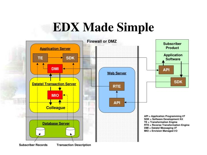 EDX Made Simple