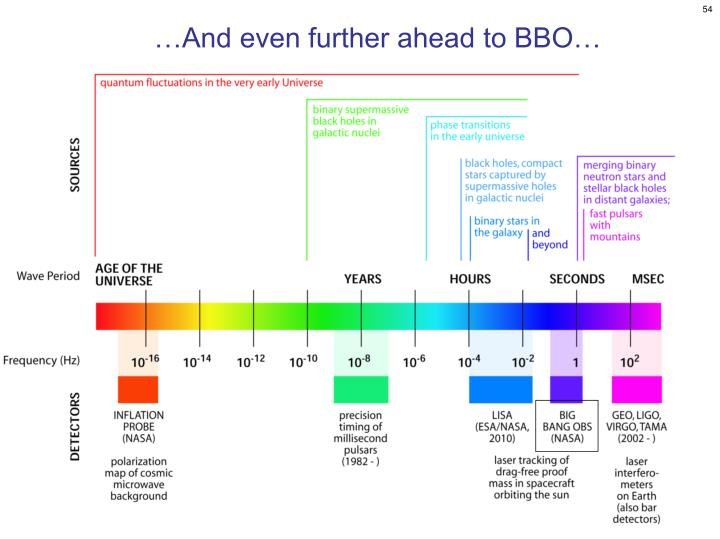 …And even further ahead to BBO…
