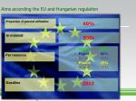 aims according the eu and hungarian regulation