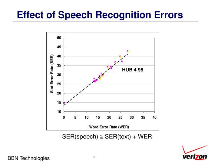 Effect of Speech Recognition Errors