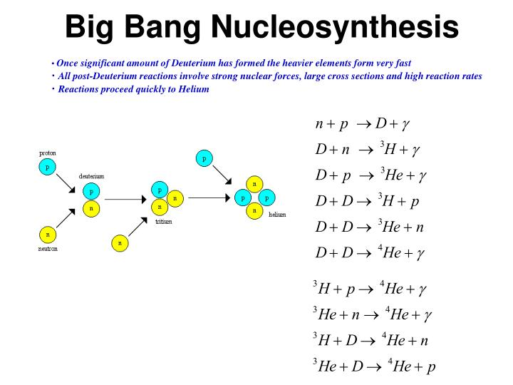 nucleosynthesis and the big bang Chapter 5 big-bang nucleosynthesis 51 key concepts • impossible to produce observed helium through stellar nucle-osynthesis: need primordial generation • criticalstepinnucleosynthesischainis p+n → d+γ otherreac-tions in the chain are fast, converting almost all d into helium-4.