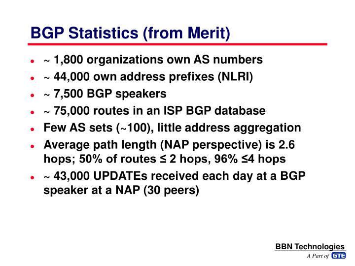 BGP Statistics (from Merit)