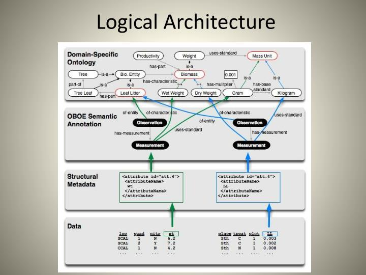 Logical Architecture