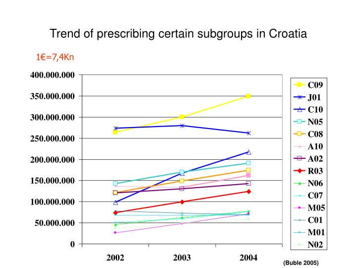 Trend of prescribing certain subgroups in Croatia