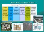 waste water treatment market