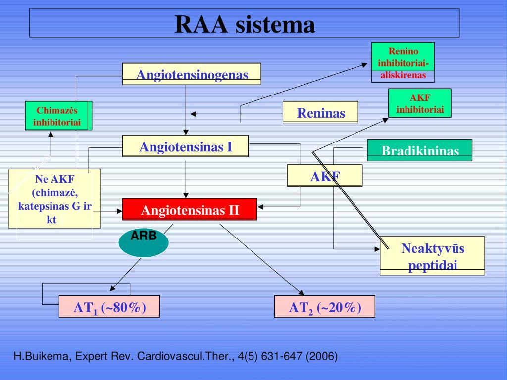 hipertenzija ir nervinis stresas