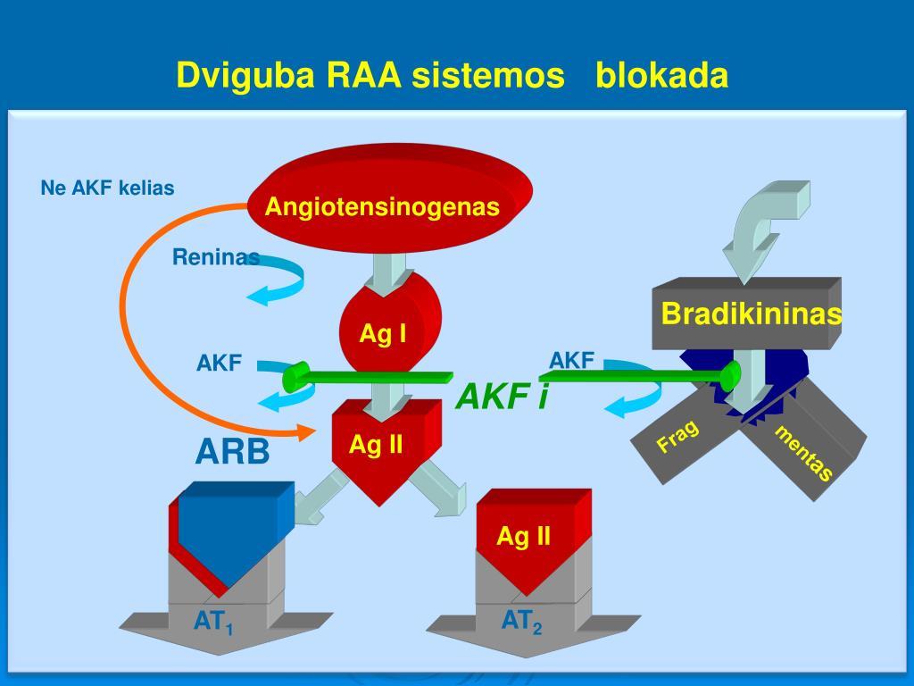 at1 blokatoriai hipertenzijai gydyti