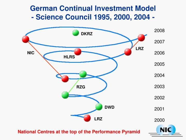 German Continual Investment Model