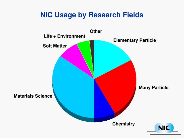 NIC Usage by Research Fields