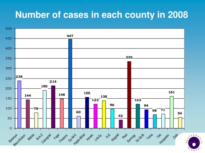 Number of cases in each county in 2008