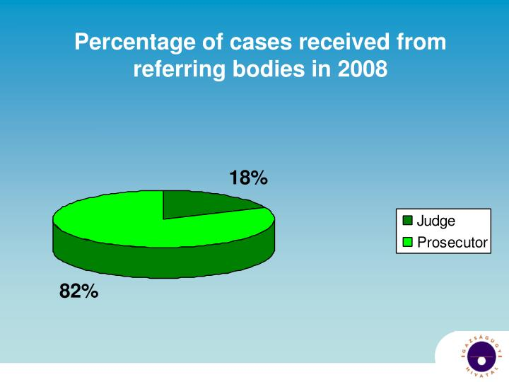 Percentage of cases received from referring bodies in 2008