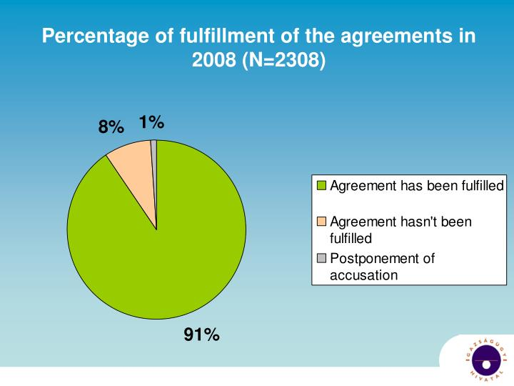 Percentage of fulfillment of the agreements in 2008 (N=2308)