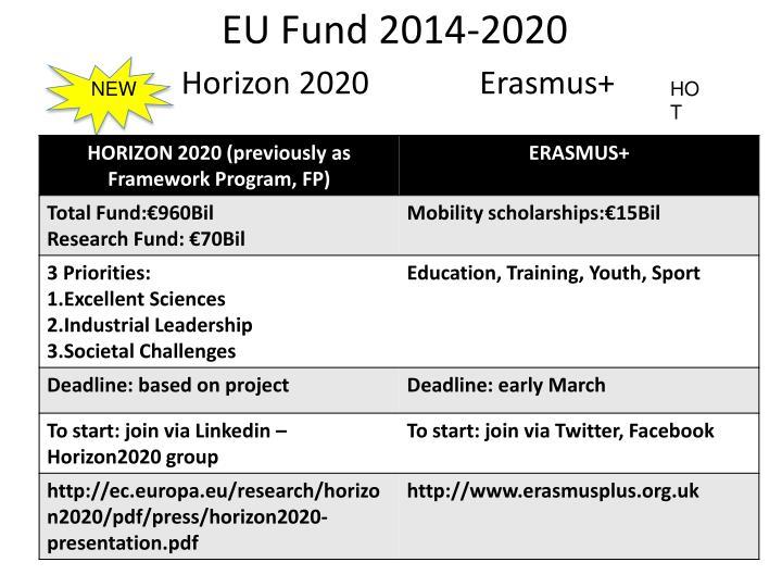 EU Fund 2014-2020