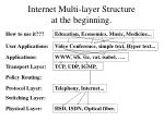 internet multi layer structure at the beginning