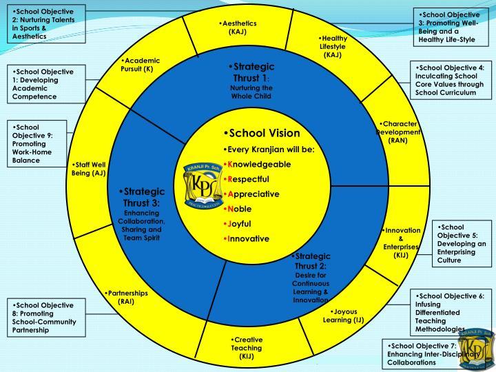 School Objective 2: Nurturing Talents in Sports & Aesthetics