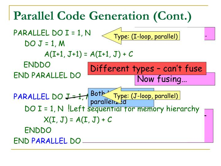 I loop can be parallelized