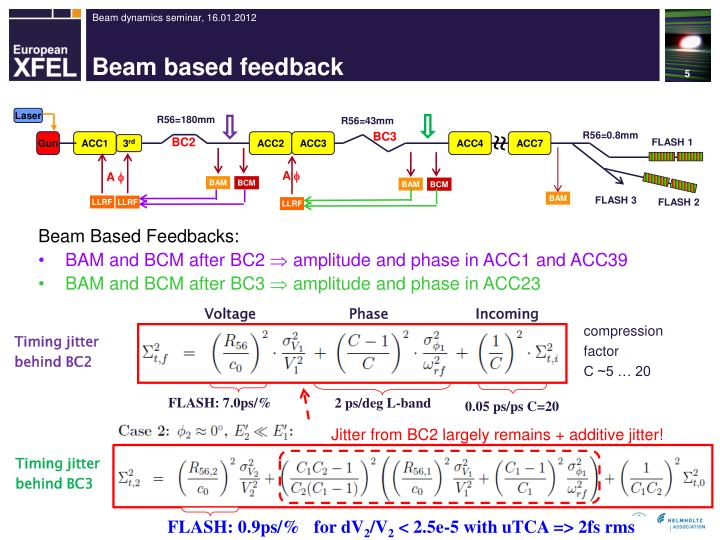 Beam based feedback