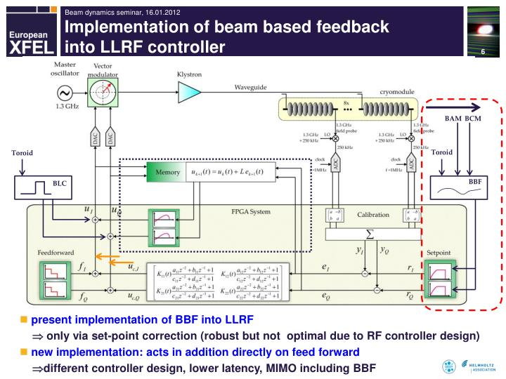 Implementation of beam based feedback