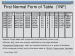 first normal form of table 1nf
