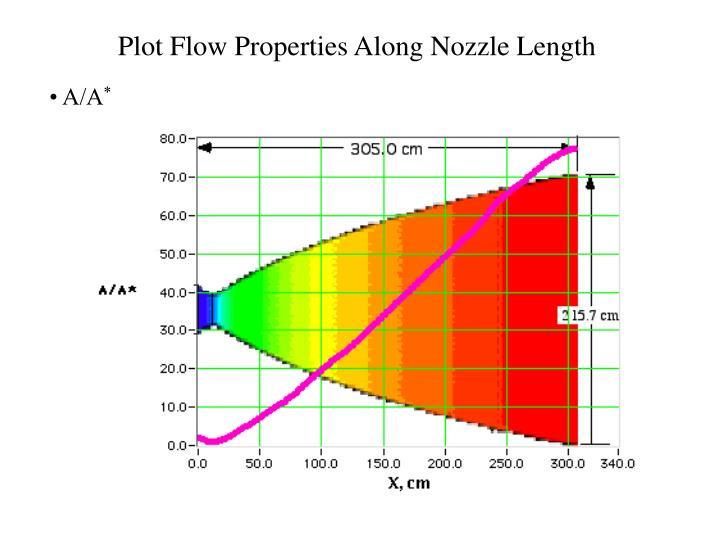 Plot Flow Properties Along Nozzle Length
