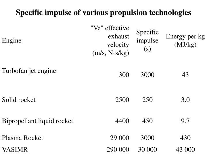 Specific impulse of various propulsion technologies
