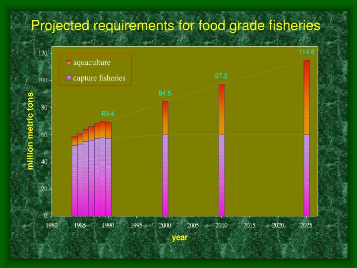 Projected requirements for food grade fisheries