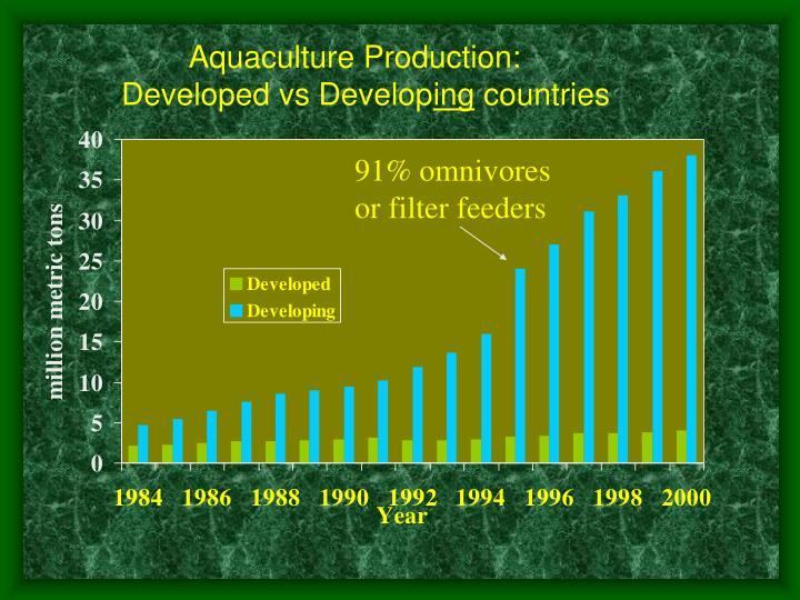 Aquaculture Production: