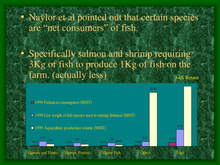 """Naylor et al pointed out that certain species are """"net consumers"""" of fish."""