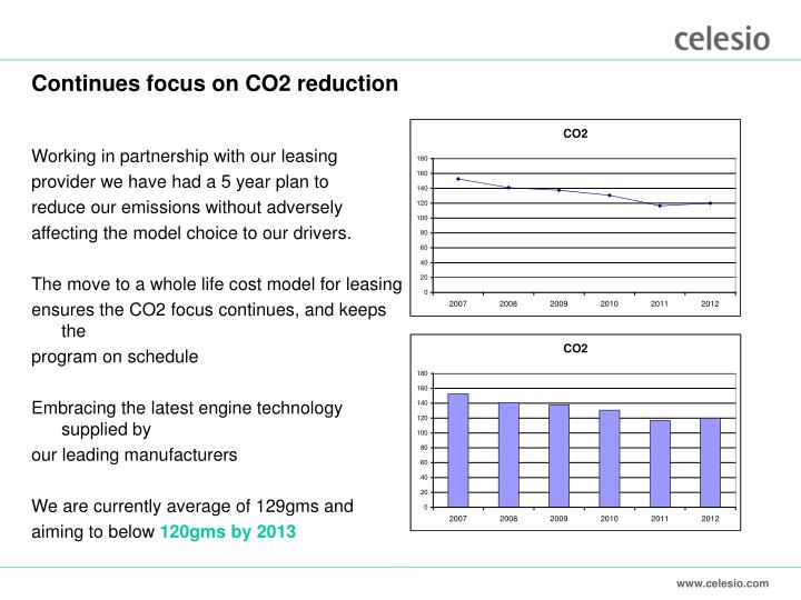 Continues focus on CO2 reduction