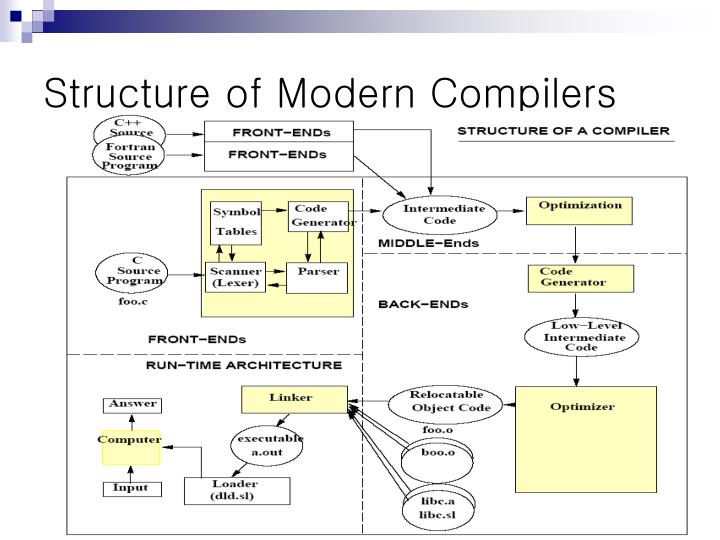 Structure of Modern Compilers
