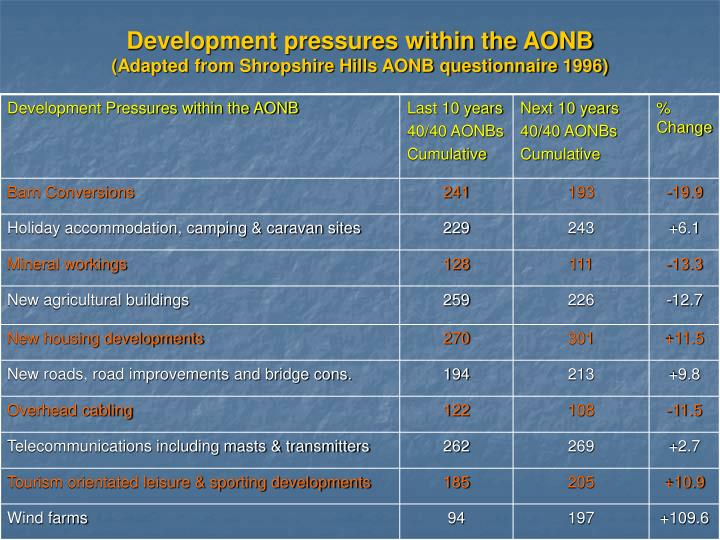 Development pressures within the AONB