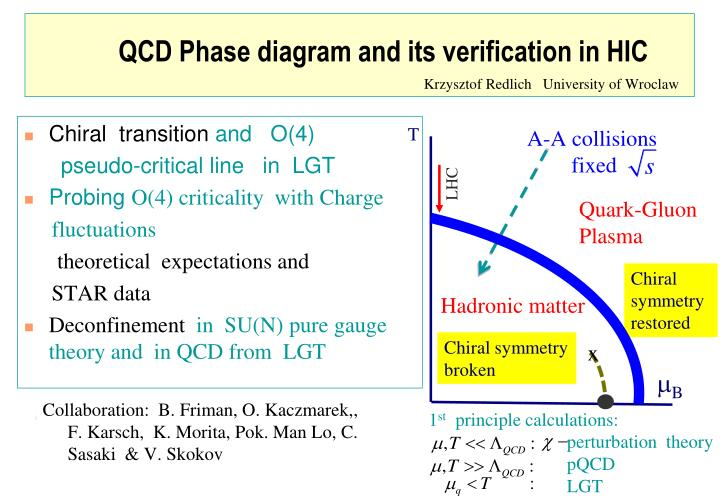 Ppt Qcd Phase Diagram And Its Verification In Hic Powerpoint