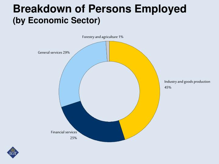 Breakdown of Persons Employed
