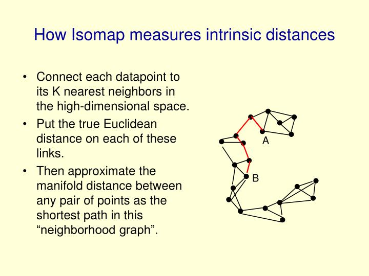 Connect each datapoint to its K nearest neighbors in the high-dimensional space.