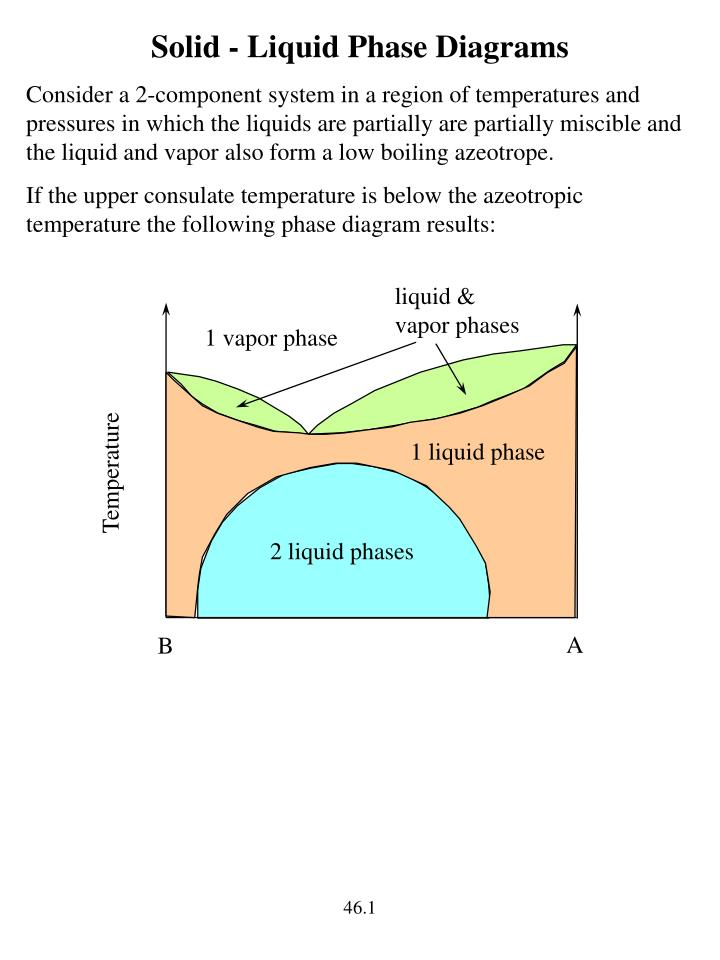 PPT - Solid - Liquid Phase Diagrams PowerPoint Presentation