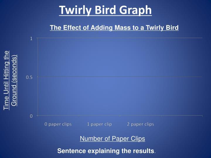 Twirly Bird Graph