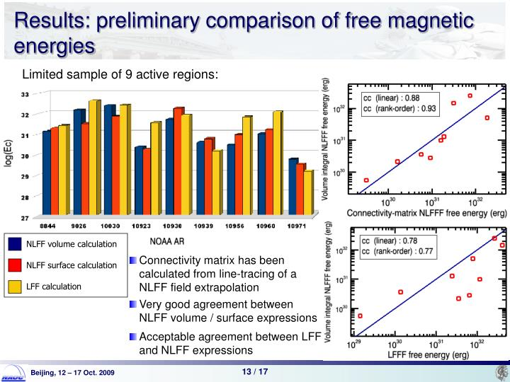 Results: preliminary comparison of free magnetic energies