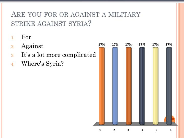 are you for or against a military strike against syria n.