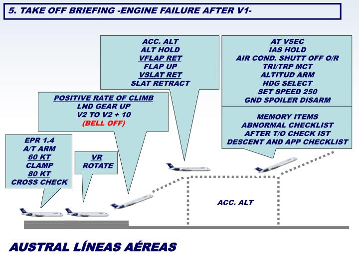 5. TAKE OFF BRIEFING -ENGINE FAILURE AFTER V1-