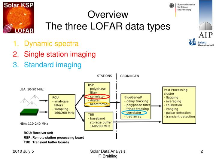 Overview the three lofar data types