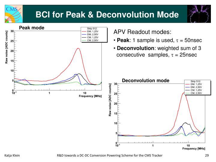 BCI for Peak & Deconvolution Mode