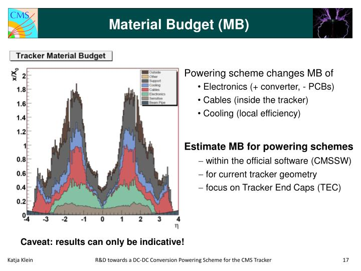 Material Budget (MB)