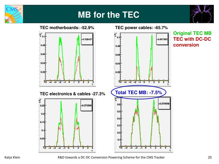 MB for the TEC