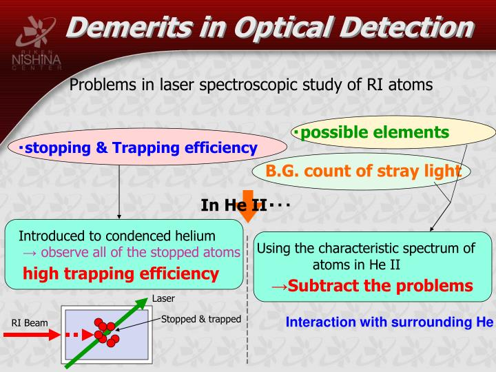 Demerits in Optical Detection