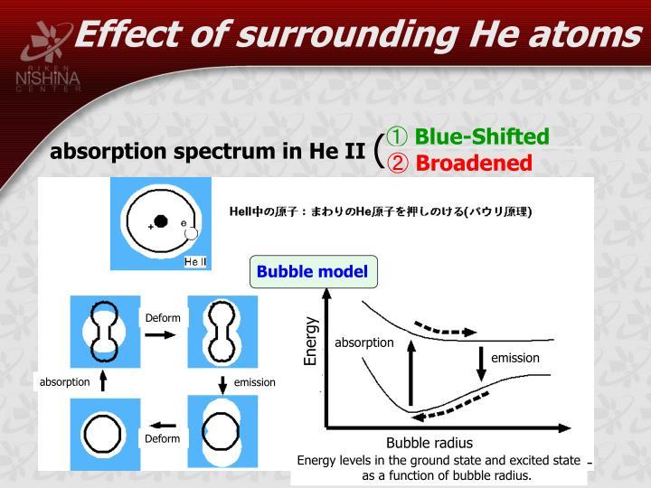 Effect of surrounding He atoms