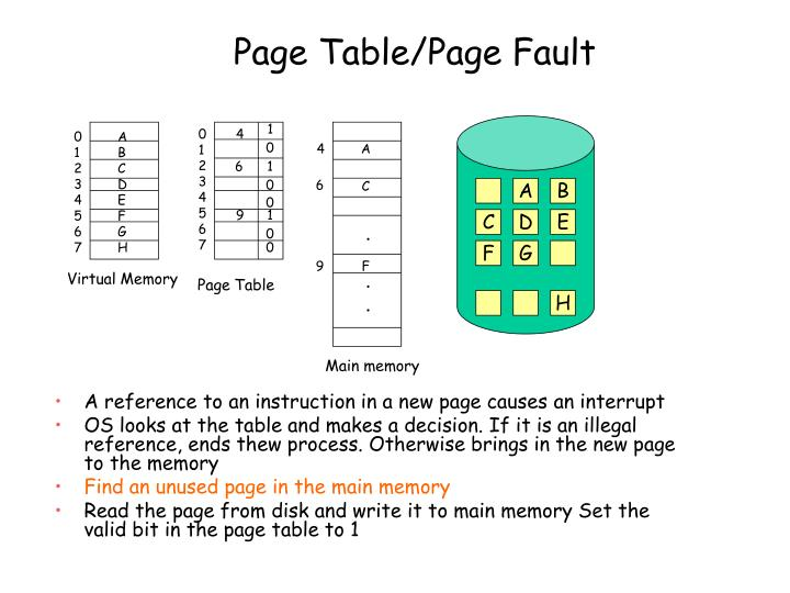 Page Table/Page Fault