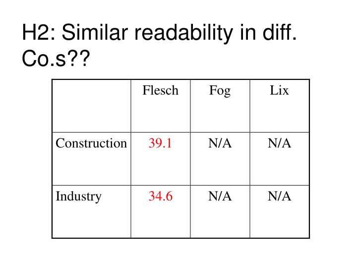 H2: Similar readability in diff. Co.s??