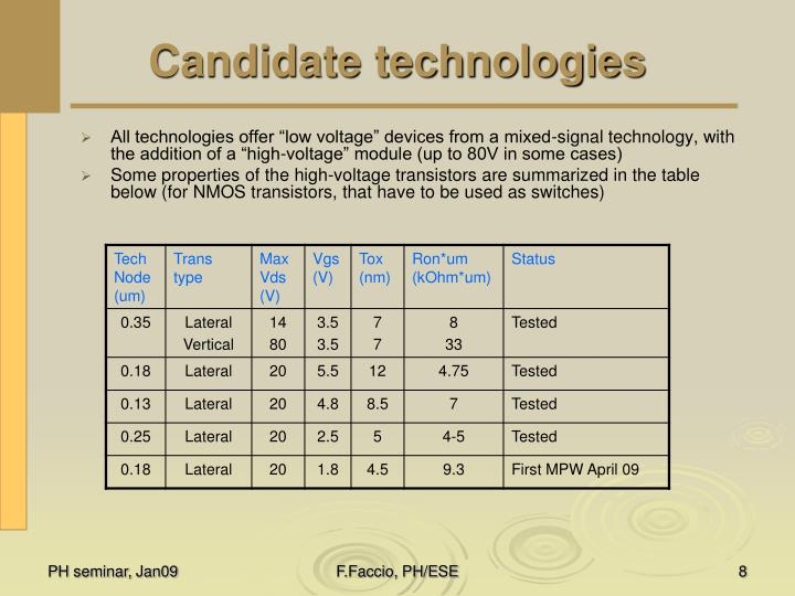 Candidate technologies